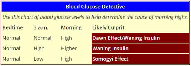 Image credit:  Diabetes Forecast